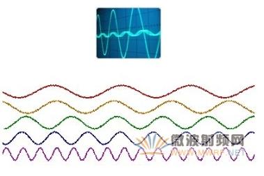 如何實現頻率測量 高頻雙計數器測量方法