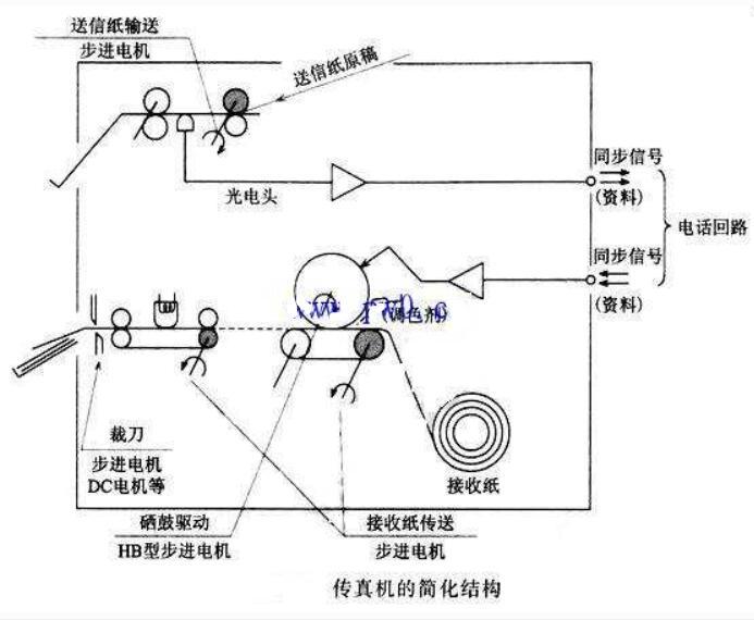 传真机中步进电机结构