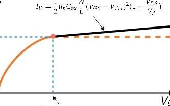 MOSFET的結構和電學特性小結