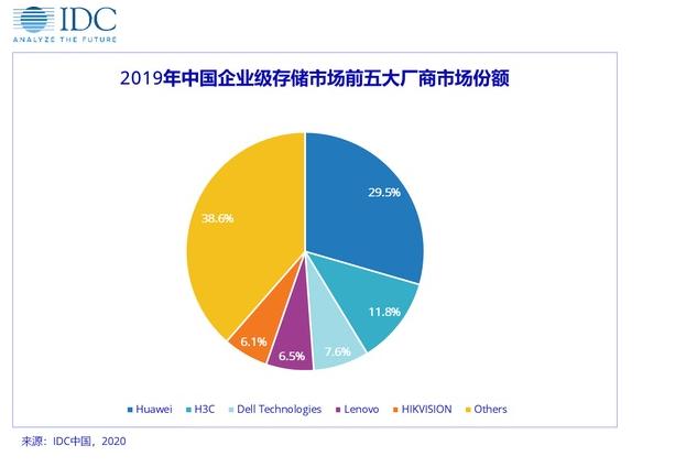 华为2019年中国企业级存储市场出货份额排名第一