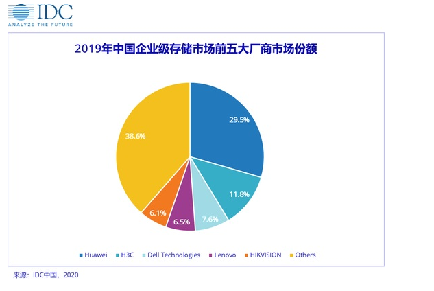 HUAWEI2019年中国企业级存储市场出货份额排名第一