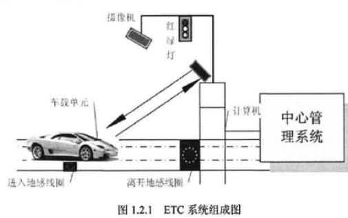 DSRC-ETC系统射频发射电路与RFID天线如何设计