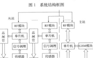 基于射頻和GSM無線技ji)跏迪鐘yu)塘水溫、溶(rong)解(jie)氧監控系統的(de)設計