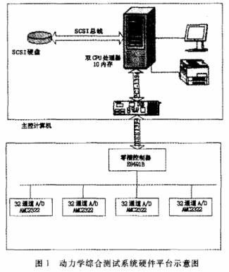 基于仪器总线平台和传感器技术设计航天器动力学综合测试系统