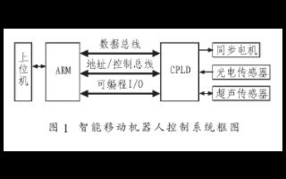 基于ARM处理器和CPLD技术实现智能移动机器人...