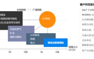 爱立信5G专网解决方案助力企业在垂直行业争相探索