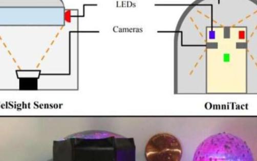 用于机器人应用的紧凑型高分辨率触觉传感器