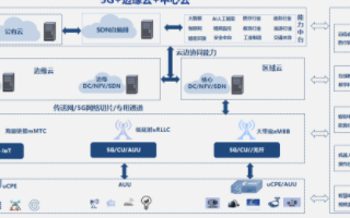 構建5G+MEC雲邊協(xie)同方案(an),加(jia)速行業應用落(luo)地