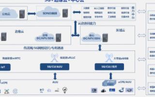 构建5G+MEC云边协同方案,加速行业应用落地