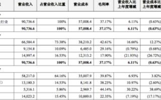 中兴通讯2019年财报:实现营收907.37亿元...