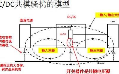 电源直流模块的电磁共模骚扰的回路构成分析