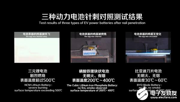 比亚迪刀片电池重新定义新能源汽车安全标准