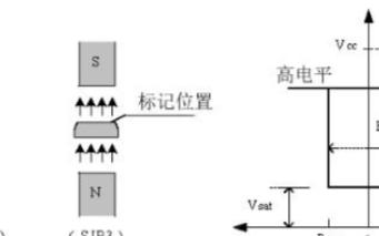 關(guan)于(yu)AH173霍爾傳感器的相關(guan)應用介紹