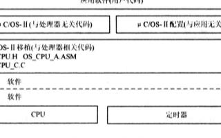 在S3C44B0x微處(chu)理器(qi)上實現μC/OS-Ⅱ的(de)運行操作