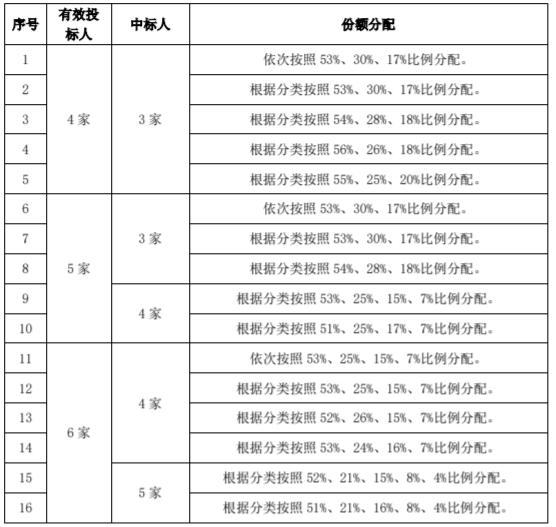 中国联通公布了2020年智能城域网核心汇聚设备采...
