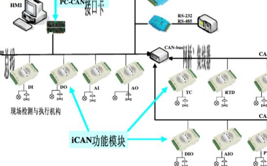 iCAN系統結構(gou)及(ji)實現CAN-bus分布ji)絞薟cai)集網絡的(de)設計
