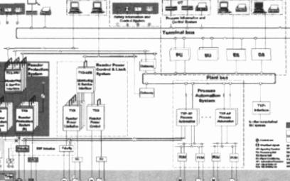 PROFIBUS总线是T×S系统数据通信和核电厂系统改造中的应用