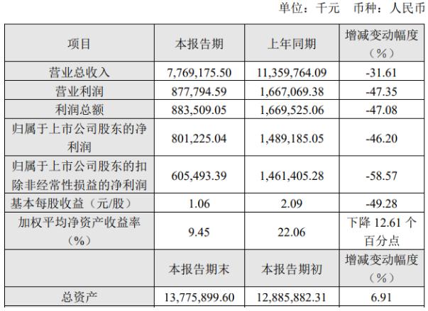 长飞正式发布了2019年业绩报告