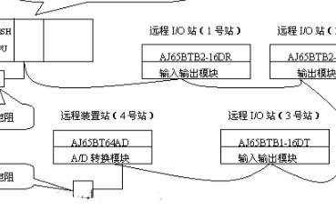 CC-Link通信(xin)初始化三種設置方法的(de)使用與(yu)對比(bi)