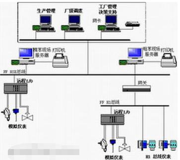 利用基金会现场总线技术对唐钢煤气焦化厂控制系统进行改造设计