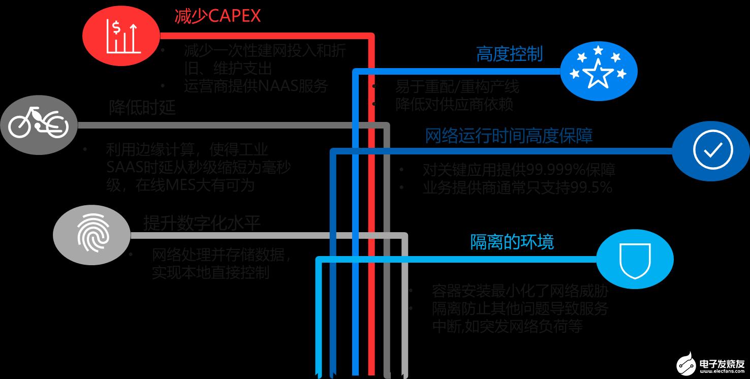 爱立信将携手中国运营商共同开拓5G大市场