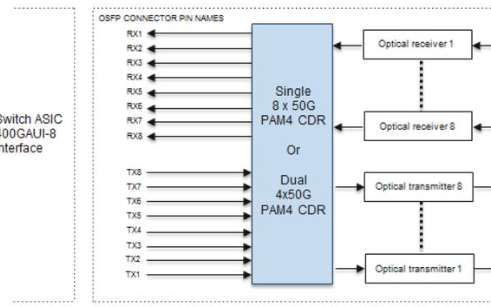 数通短距400G光模块的两种类型