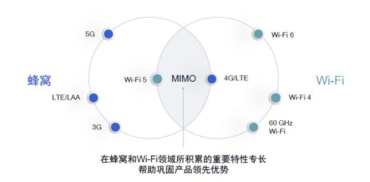 WiFi6+5G如何在无线市场开拓