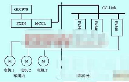 基于CC-Link现场总线实现对纺丝机自动化监控系统进行改造设计