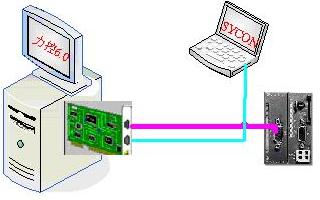 利用CIF50-PB总线板卡实现现场总线与现场设备之间的数据通讯