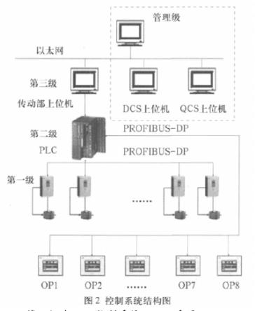 采用西门子profibus dp高速现场总线实现纸机控制系统的设计