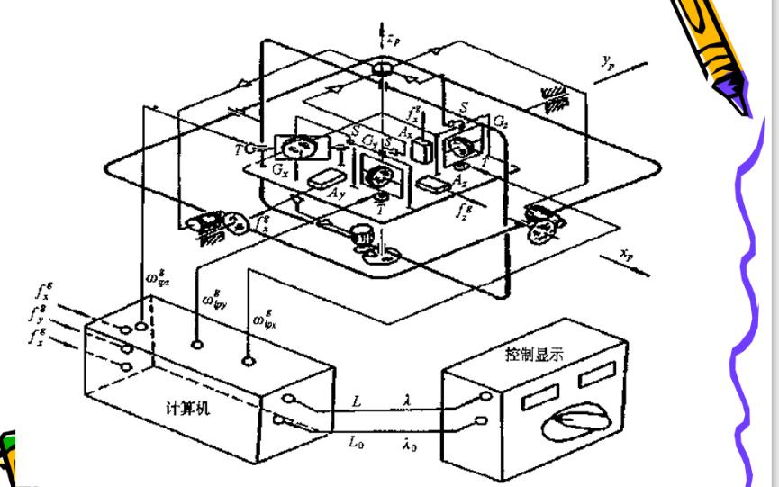 平臺式慣導系統的力學編排詳細資料說明