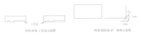 SMT生产设备对PCB设计有哪些要求