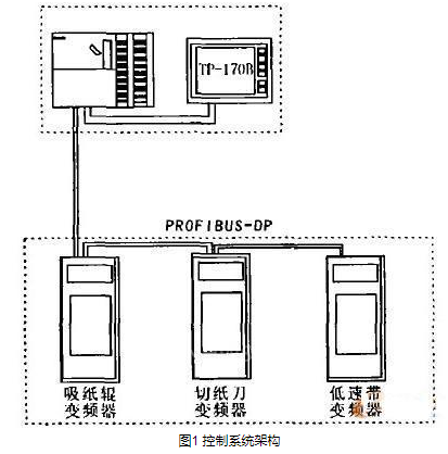 西门子公司S7-300控制器和变频器实现切纸机控制系统的设计