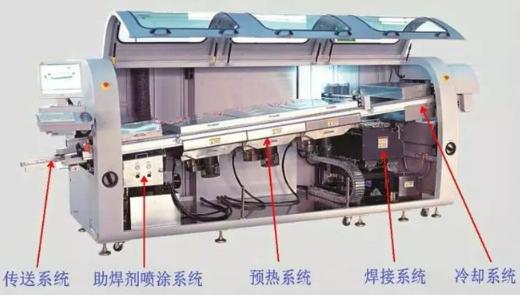 波峰焊三大主系统的参数该如何设置