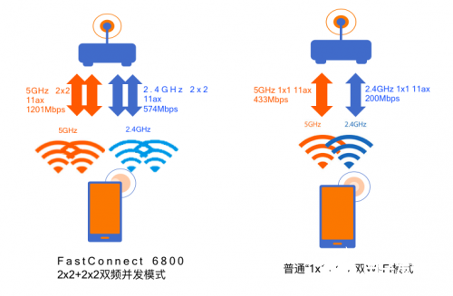 Wi-Fi 6和Wi-Fi 6 Ready如何实现共存