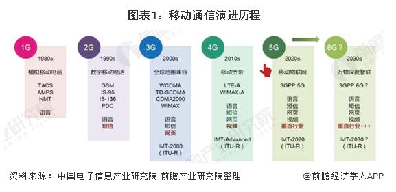 6G网络相比5G网络的优势有哪些