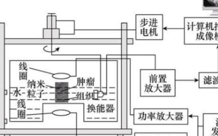 一種(zhong)磁動力超(chao)聲成像的新方(fang)法,可顯著提(ti)高癌癥檢測能力