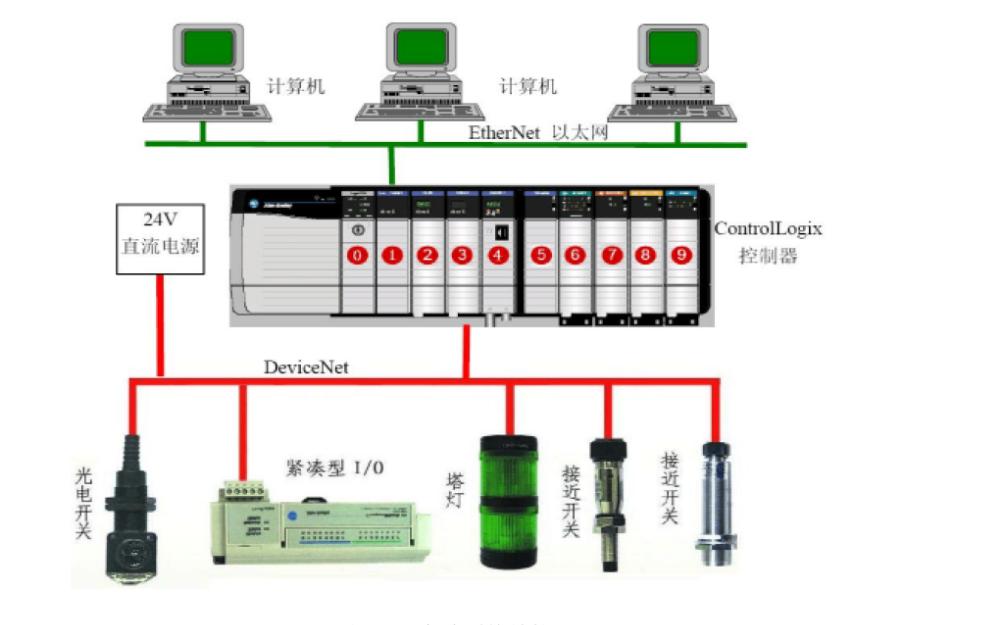 DeviceNet如何实现网络配置和通信验证