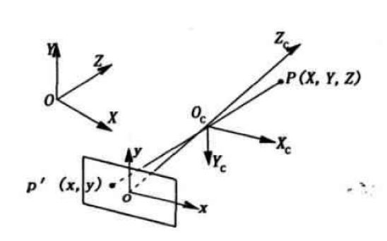 CCD双目平面视觉丈量体系的实际研究详细解释