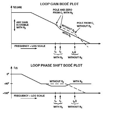 运放稳定性理论计算示例
