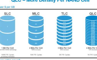 数据存储行业的变革加速,2020年将成为NVMe...