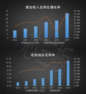兆易创新2019年存储芯片营收25.56亿,累计出货量超过100亿颗