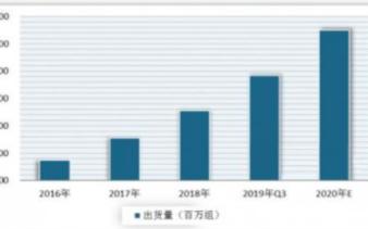 TWS真无线蓝牙耳机市场规模快速扩大,未来三大行业趋势分析