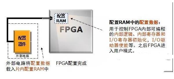 FPGA配置模式選擇(ze) FPGA上電加(jia)載時序介紹(shao)