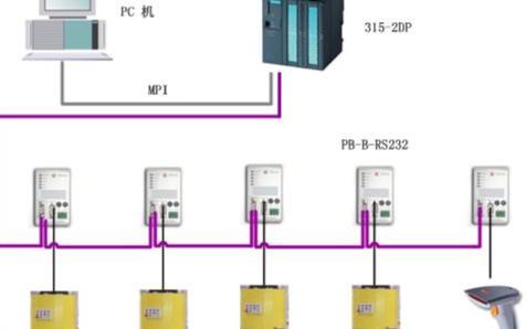 鼎实PB-B-RS232总线桥实现对电动起动机械装配线进行功能操作
