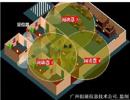 RFID電(dian)子腕帶(dai)定(ding)位具(ju)備怎樣的優勢