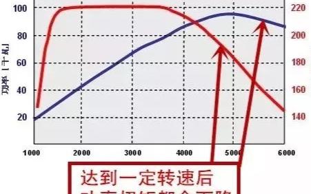 汽車發動機特性之汽油機的速(su)度特性分(fen)析(xi)