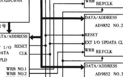 采用直接数字频率合成器实现多片AD9852芯片接...