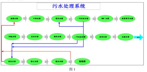采用LonWorks控制模块实现污水处理系统的设...