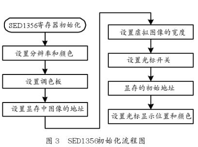 采用SED1356显示控制芯片实现液晶显示接口设计